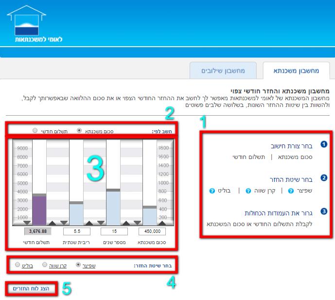 מחשבון לאומי למשכנתא לפי עמודות - חלוקת תצוגת מחשבון המשכנתא