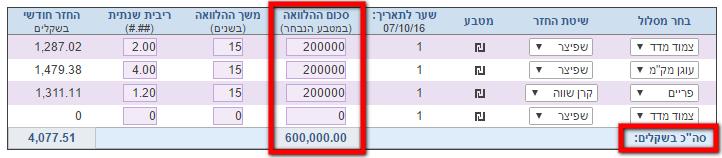 מחשבון לאומי למשכנתא לפי מסלולים - סך סכומי ההלוואה