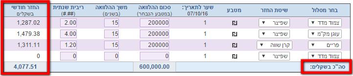 מחשבון לאומי למשכנתא לפי מסלולים - סך החזר חודשי