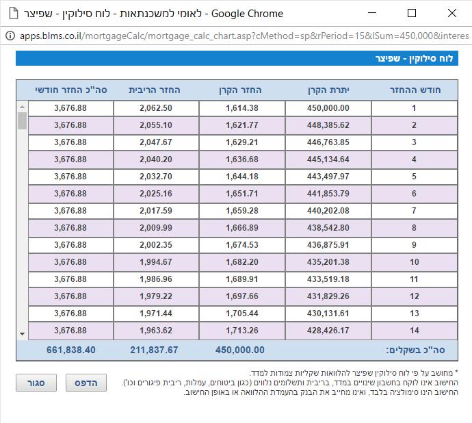 מחשבון לאומי למשכנתא לפי עמודות - חלון לוח סילוקין