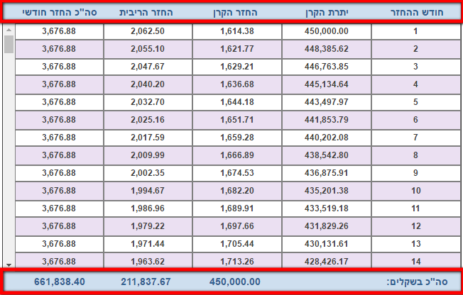 מחשבון לאומי למשכנתא לפי עמודות - טבלת לוח סילוקין