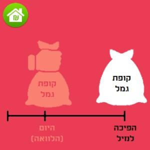 הלוואה מקופת גמל [להשקעה/כללית – מדריך] – כל מה שצריך לדעת!