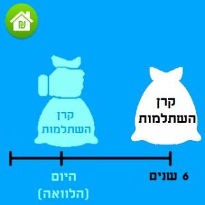 הלוואה מקרן השתלמות [מדריך]: משתלם? איך לוקחים? ריבית ותנאים